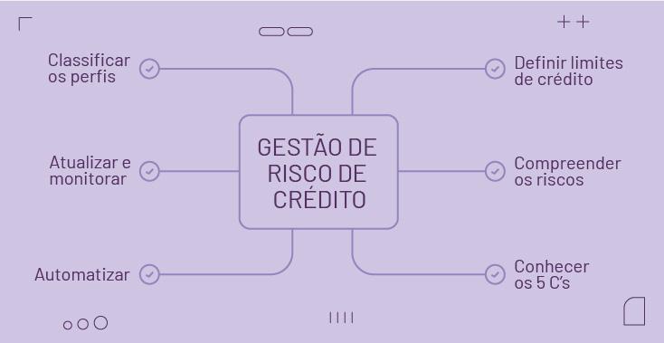 6 dicas de gestão de risco de crédito