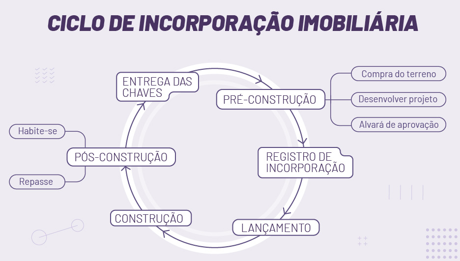 ciclo com etapas da incorporação imobiliária