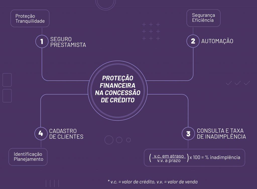 organograma com 4 dicas para proteção financeira na concessão de crédito