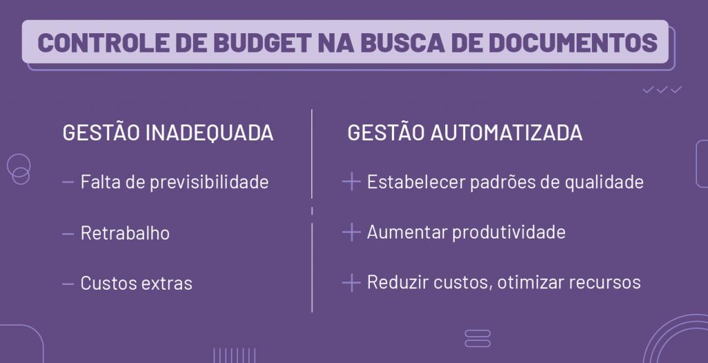 Comparativo de gestão inadequada e gestão adequada de controle de budget na busca de documentos