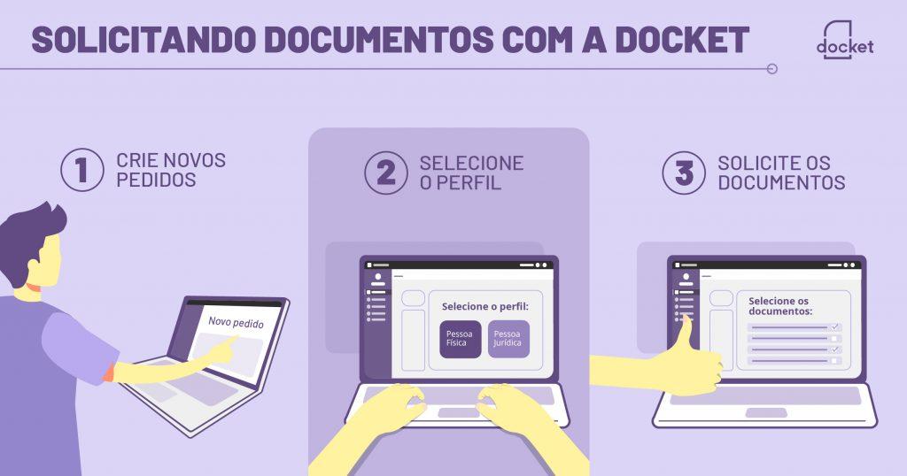Solicite documentos com a Docket