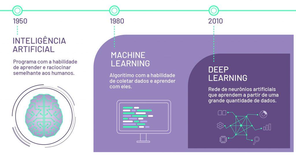 Inteligência artificial e os avanços de machine learning e deep learning