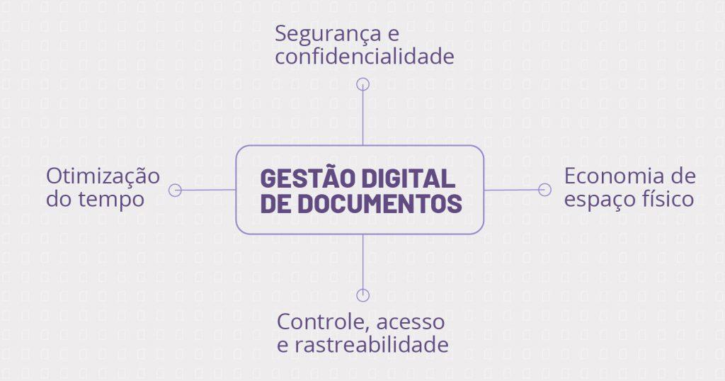 Gestão digital de documentos