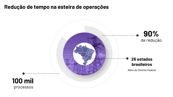 Infografico_redução-de-tempo-CPFL