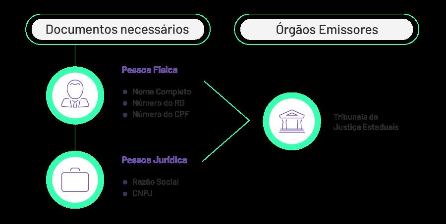 Organograma explicativo de quais são os documentos necessários e quais são os órgãos aonde se pode obter certidão de ações cíveis