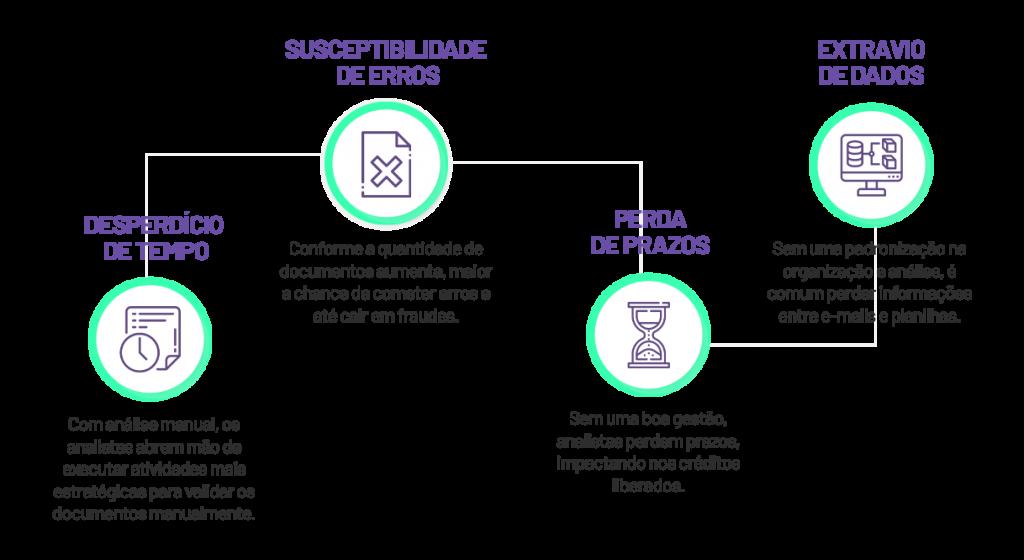 Infográfico com prejuízos de análises manuais na análise de crédito de pessoa jurídica